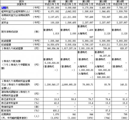 ニュートン・フィナンシャル・コンサルティング売上(連結)