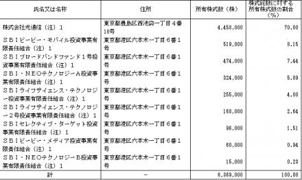 ニュートン・フィナンシャル・コンサルティング ロックアップ状況