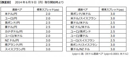 トライオートスプレッド表
