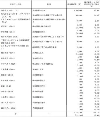 ジャパンインベストメントアドバイザー ロックアップ