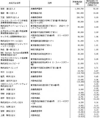 ロックオン(3690)IPOロックアップ状況