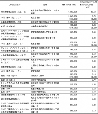 リボミック(4591)株主ロックアップ状況