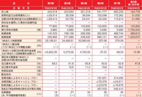 FFRI(3692)IPO初値と業績