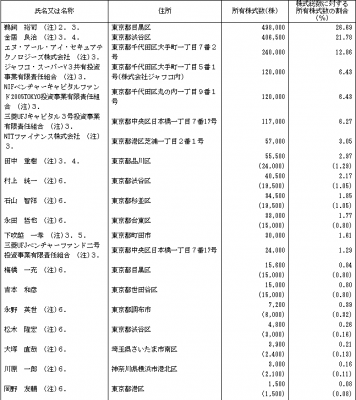 FFRI(3692)IPO ロックアップ情報