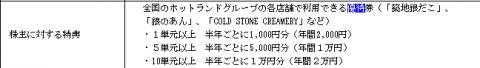 ホットランド(3196)株主優待