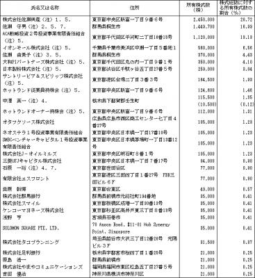 ホットランド(3196)IPO ロックアップ