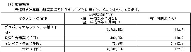 AMBITION(3300)販売実績と評価
