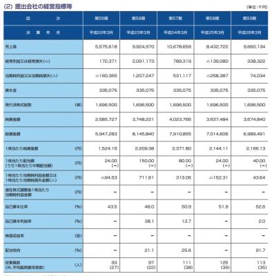 ヤマシンフィルタ(6240)IPO評判と業績