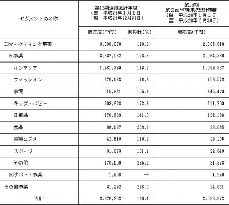 ジェネレーションパス 新規上場と販売実績