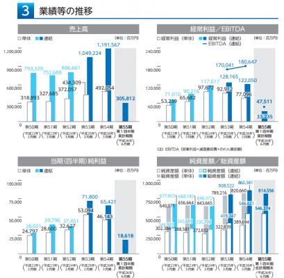 リクルートホールディングス(6098)IPO 売上と業績