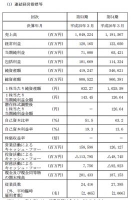 リクルートHD IPO連結業績