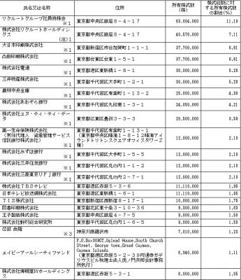 リクルートホールディングス(6098)IPO ロックアップ情報