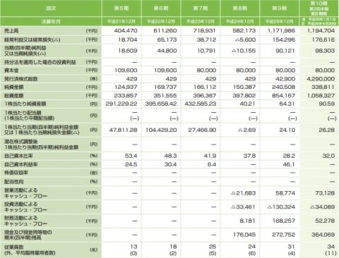 セレス(3696)IPO売上分析