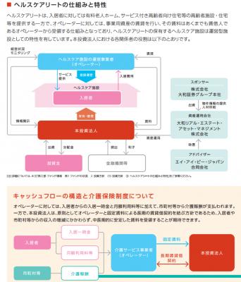 日本ヘルスケア投資法人(3308)リートIPO