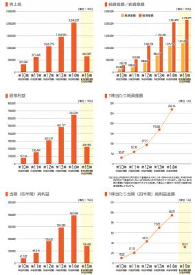 アルファポリス(9467)売上と利益率