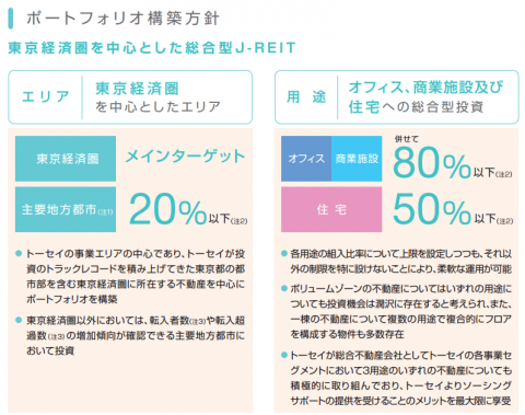 トーセイ・リート投資法人(3451)IPO