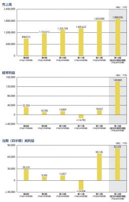 日本PCサービス売上と利益
