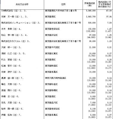 弁護士ドットコム(6027)株主とロックアップ