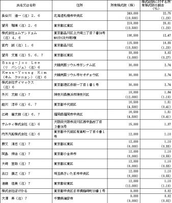 ビーロット(3452)IPO ロックアップ状況