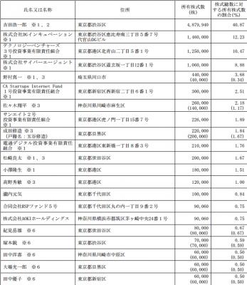 クラウドワークスIPO 株主ロックアップ