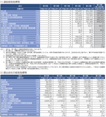 マークラインズ(3901)IPO 業績
