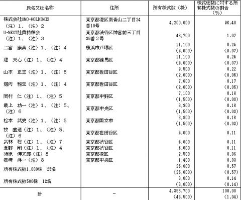 U-NEXT(9418)IPO 株主構成