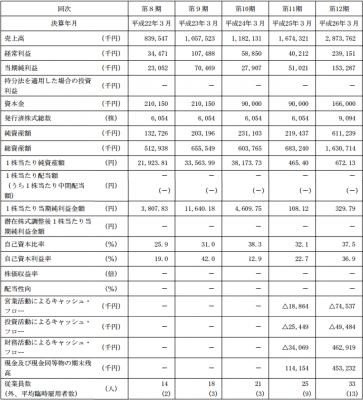 フルッタフルッタ(2586)IPO売上動向