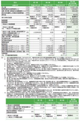SFPダイニング(3198)IPO 売上と業績動向