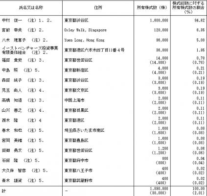 アドベンチャー(6030)株主ロックアップ