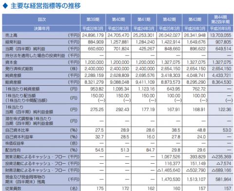 大冷(2833)IPO財務と利益