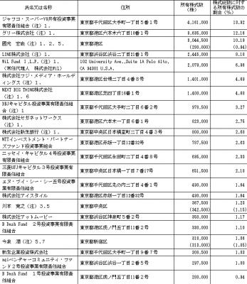 gumi(3903)初値予想