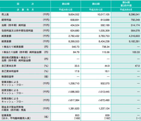 竹本容器IPO 売上と利益