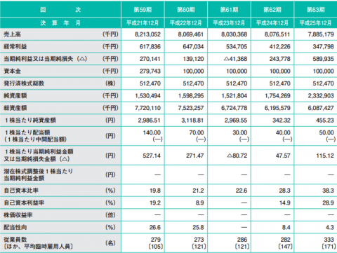竹本容器(4247)IPO 上場