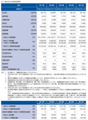 メタウォーター IPO情報