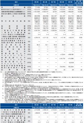 サイジニア(6031)IPO 売上と利益
