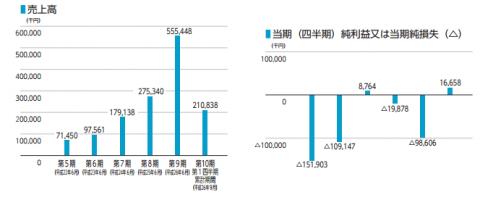 サイジニア(6031)IPO 利益と売上