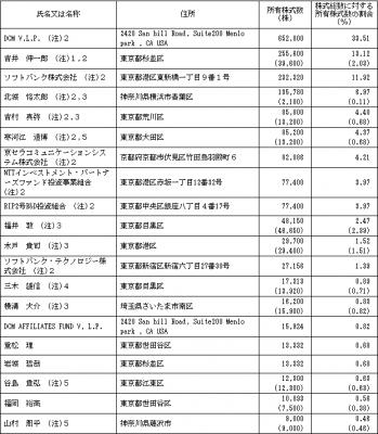 サイジニア(6031)IPO 株主とロックアップ