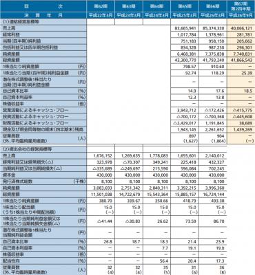 綿半ホールディングスIPO 分析と人気度