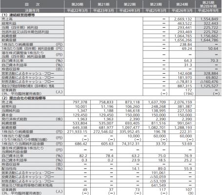 インターワークスIPO 売上と利益(財務表)