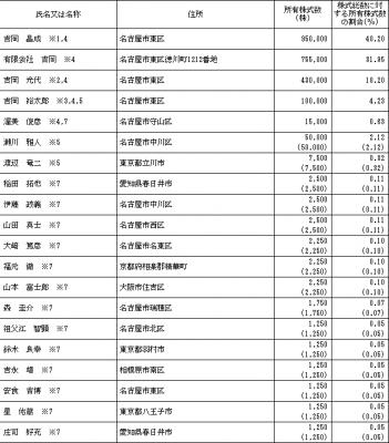 ヨシックス(3221)ロックアップと株主構成