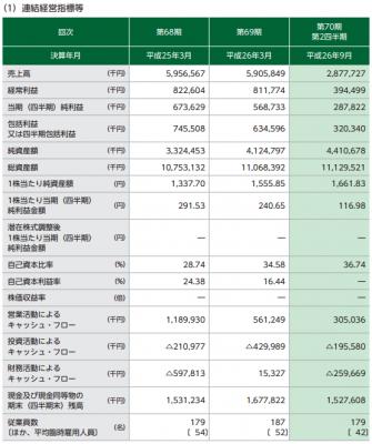 東京ボード工業(7815)IPO 連結決算