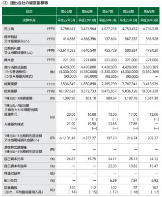 東京ボード工業(7815) 売上と利益