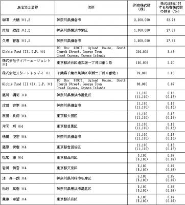 カヤック(3904)ロックアップ 株主構成