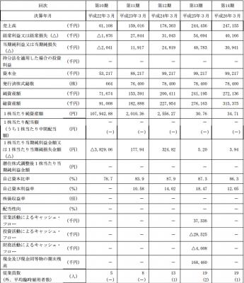 データセクション(3905)IPO 単体決算