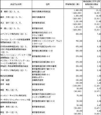 データセクションIPO 株主とロックアップ