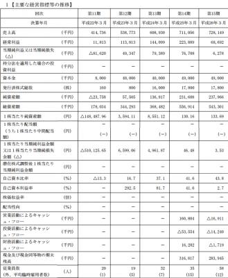 MRT(6034)IPO 売上と利益