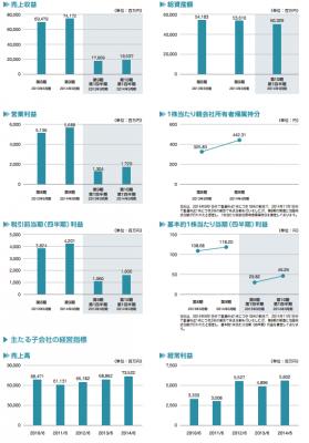 テクノプロ・ホールディングス(6028)売上と利益状況