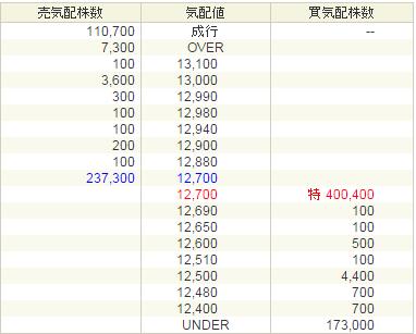 IPO利益結果 CRI・ミドルウェア