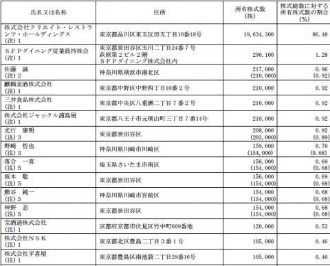 SFPダイニング(3198)株主の状況