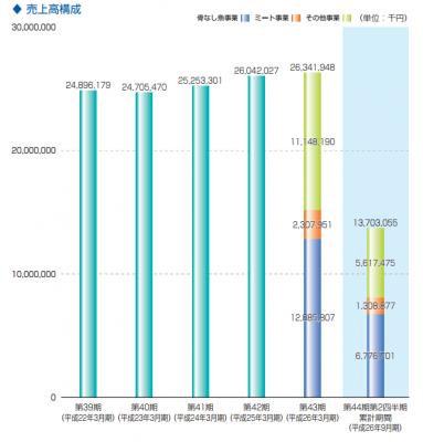 大冷(2833)事業別売上分析